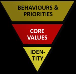 Core Values Image